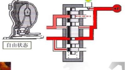 自动变速箱液压系统与实物对照