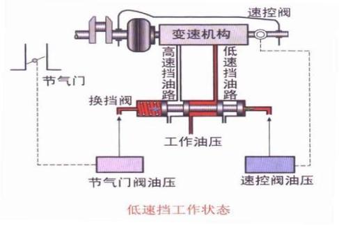 自动变速箱的液压系统图