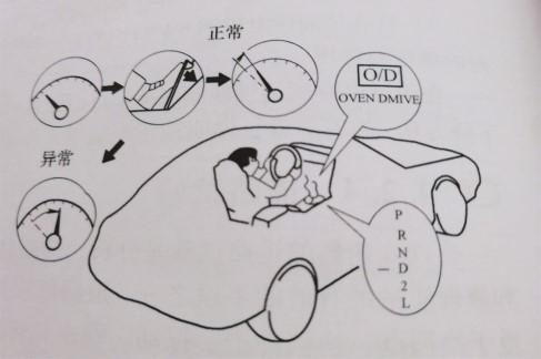自动变速箱的道路测试