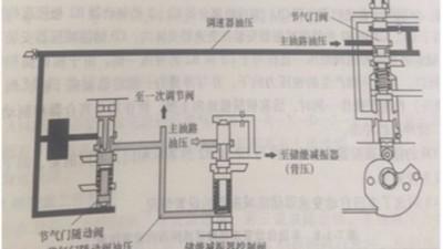 自动变速箱储能减振器控制阀